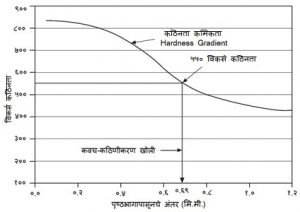 कार्बुरीकरण (Carburizing)
