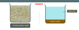 Read more about the article अवसादन (Sedimentation)