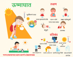 Read more about the article ऊष्माघात (Sun stroke)