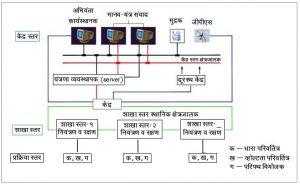 उपकेंद्र स्वयंचलन (Substation Automation)