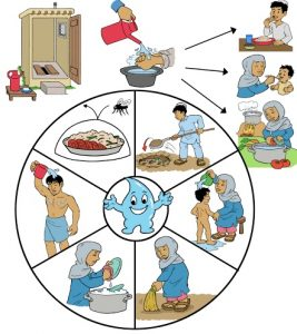 Read more about the article आरोग्यविज्ञान (Hygiene)