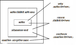 Read more about the article चिकित्सक संदेशप्रबंधक विश्लेषण (Critical Discourse Analysis)