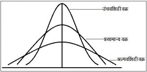 स्थानमान (Measure of Location)