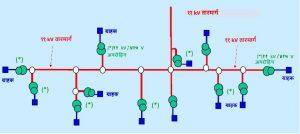 उच्च-व्होल्टता वितरण पद्धती (High-Voltage Distribution System -HVDS)