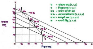 Read more about the article गिफेन वस्तू (Giffen Goods)