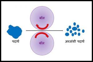 अब्जांश पदार्थ निर्मिती पद्धती (Production methods of nanosubstance)