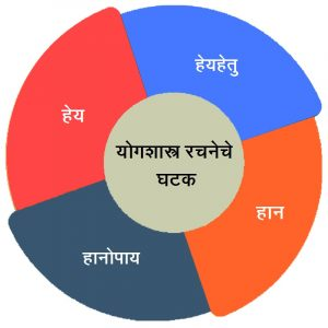 चतुर्व्यूह (Fourfold aspects of a structured procedure)