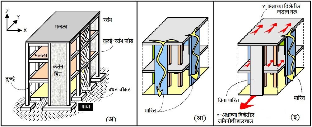 इमारतींमधील भारमार्गांचे महत्त्व (Importance of Load Paths in Buildings)