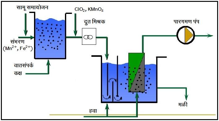 जलशुद्धीकरण : पाण्यातील लोह आणि मँगॅनीज काढणे (Removal of Iron and manganese from Water)