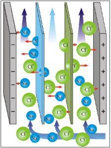 पाण्याचे प्रतिआयनीभवन (Deionisation of Water)