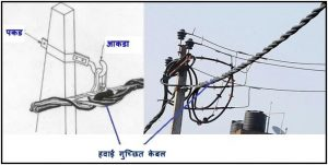 हवाई गुच्छित केबल (Aerial Bunched Cable / Conductor -ABC)