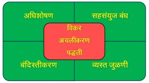 Read more about the article विकरांचे अचलीकरण(Immobilization of Enzymes)