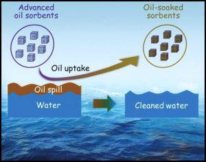 अब्जांश तंत्रज्ञान : समुद्रातील तेलगळती समस्येवरील उपाययोजना (Nanotechnology-Based Solutions for Oil Spills)