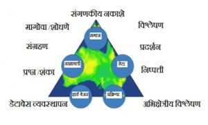 भौगोलिक माहिती प्रणाली आणि भूमाहिती विज्ञान (Geographic Information System & Geoinformatics)