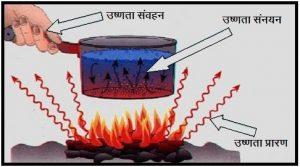 उष्णता संक्रमणाचे प्रकार  (Types of Heat Transfer)