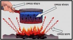 उष्णता संक्रमणाचे प्रकार  (Types of Heat Transfer)
