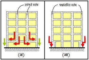 इमारतींमधील भारमार्गांना क्षति होण्याची कारणे