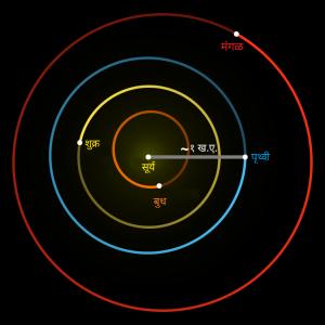खगोलशास्त्रीय अंतरमापनाची एकके (Astronomical Units)