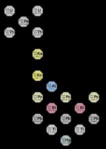 किरणोत्सर्ग : ऱ्हासाच्या शृंखला (Radioactive series)