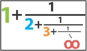 Read more about the article निरंतर अपूर्णांक (Continuous Fractions)
