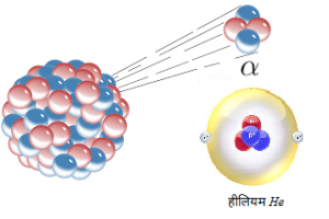 Read more about the article अल्फा ऱ्हास (Alpha decay)