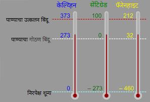 केल्व्हिन तापमानश्रेणी (Kelvin scale)