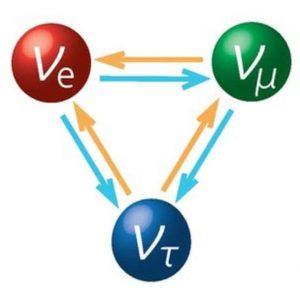 न्यूट्रिनो (Neutrino)