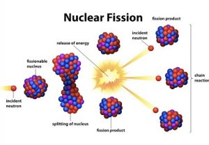न्यूक्लीय विखंडन (Nuclear fission)