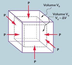 स्थितिस्थापकतेचा आयतन मापांक (Bulk Modulus of elasticity)