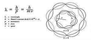 द ब्रॉग्ली तरंगलांबी (de Broglie wave)