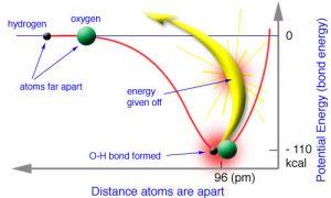 बंधनऊर्जा (Binding Energy)