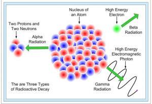 किरणोत्सर्ग : ऱ्हासाचे नियम (Radioactivity : Decay Law)