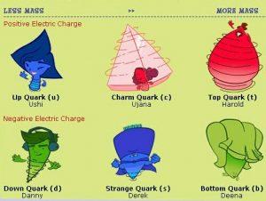 क्वार्कांचे गुणधर्म (Quark's Properties)
