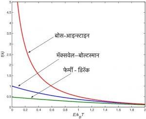 बोस-आइन्स्टाइन सांख्यिकी (Bose-Einstein statistic)