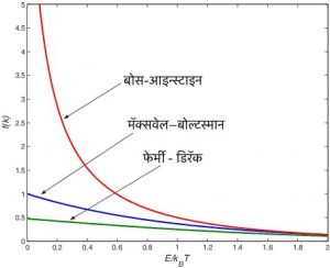 फेर्मी-डिरॅक सांख्यिकी (Fermi-Dirac statistic)