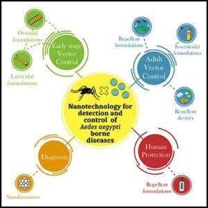 अब्जांश तंत्रज्ञान : डास निर्मूलन (Nanotechnology for mosquito control)