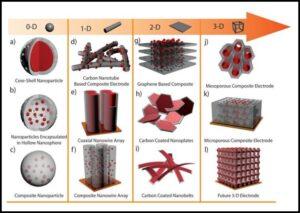 अब्जांश तंत्रज्ञान : हवा प्रदूषण - नियंत्रण व प्रतिबंध (Nanotechnology for air pollution control)