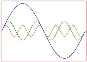 विद्युत हरात्मकता (Electrical Harmonics)