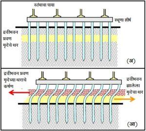 भूकंपरोधक इमारतींच्या पायाचे बांधकाम (Foundation's Construction of Earthquake Resistant Buildings)