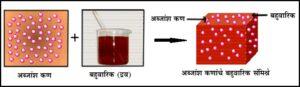 बहुवारिकीय अब्जांश संमिश्रे (Polymer Nanocomposite)