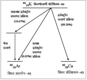 पोटॅशियम-अरगॉन कालमापन पध्दती (The potassium-argon dating)