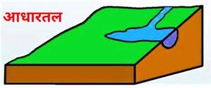 आधारतल (Base Level)