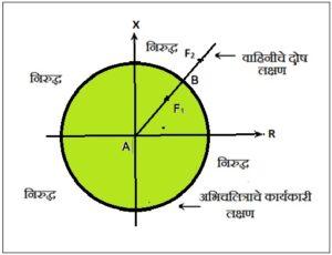 पारेषण वाहिनीचे विद्युत दोषापासून संरक्षण : संरोध अंतर अभिचलित्र (Protection of Transmission line : Impedance Distance Relay)
