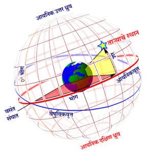 आयनिकवृत्त सहनिर्देशक पद्धती (Ecliptic Coordinate System)