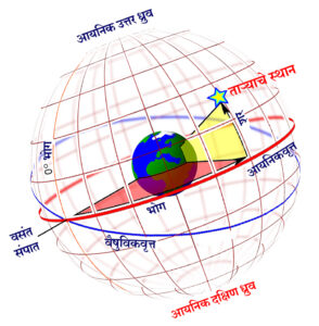 Read more about the article आयनिकवृत्त सहनिर्देशक पद्धती (Ecliptic Coordinate System)