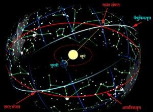 आयनिकवृत्त आणि वैषुविकवृत्त (Ecliptic and Celestial Equator)
