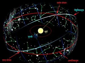 आयनिकवृत्त आणि वैषुविकवृत्त (Ecliptic and Celestial Equator)
