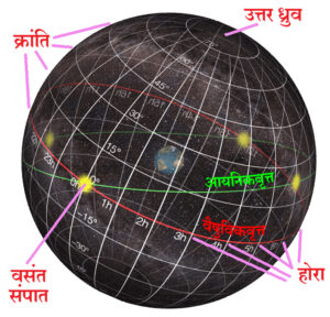 होरा किंवा विषुवांश (Right Ascension ‍= R.A.)