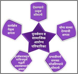 पुनर्वसन व सामाजिक आरोग्य परिचारिका (Rehabilitation and Community Health Nursing)