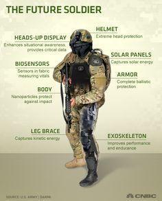 अब्जांश तंत्रज्ञानाचे संरक्षण क्षेत्रातील उपयोग (Nanotechnology in Defence Sector)